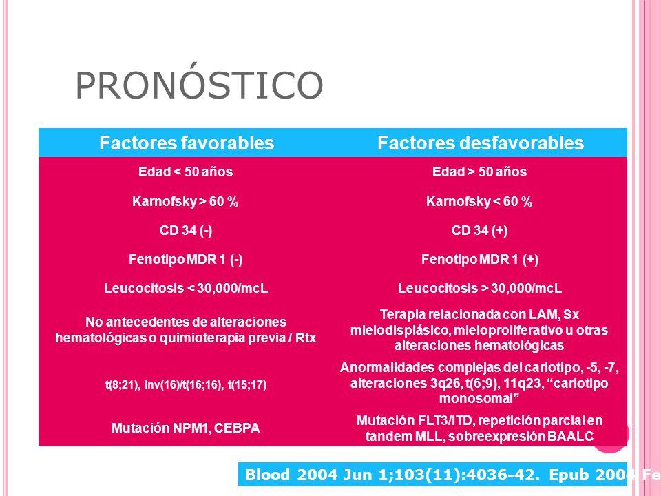 Leucocitosis < 30,000/mcL Leucocitosis > 30,000/mcL