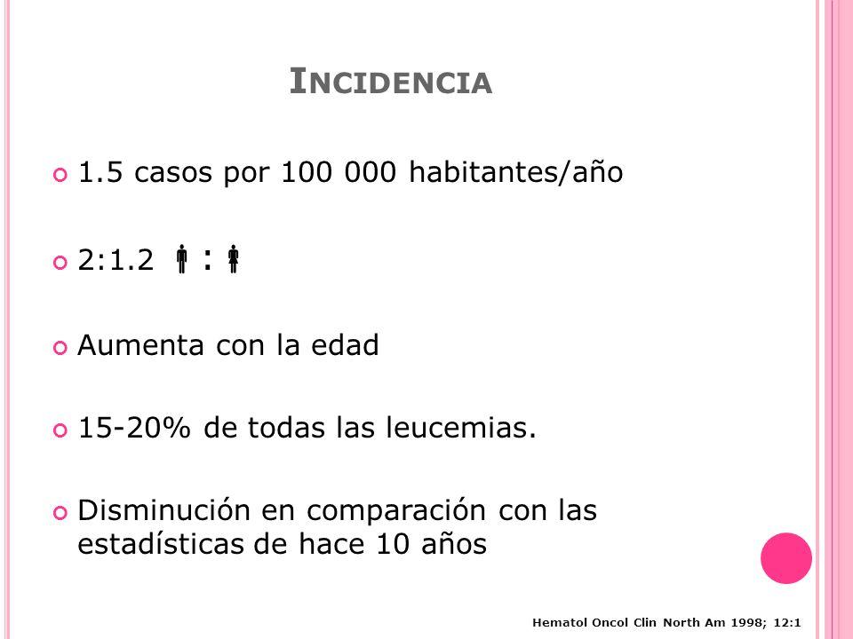 Incidencia 1.5 casos por 100 000 habitantes/año 2:1.2 :