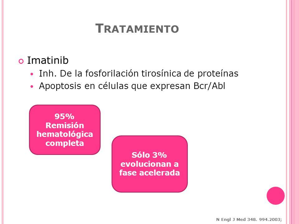 Tratamiento Imatinib Inh. De la fosforilación tirosínica de proteínas