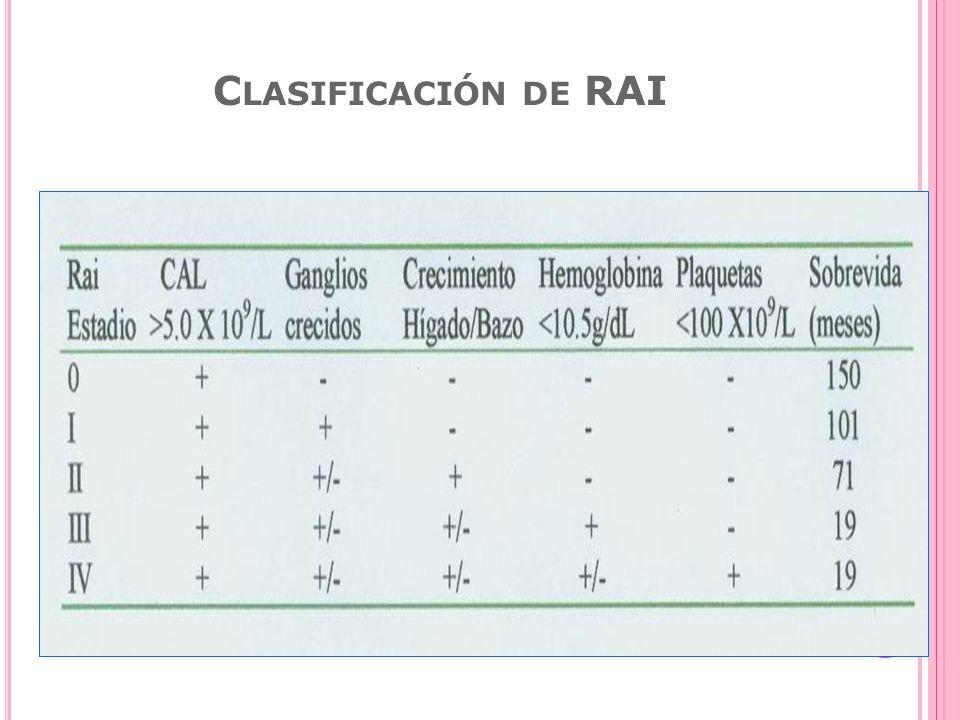 Clasificación de RAI