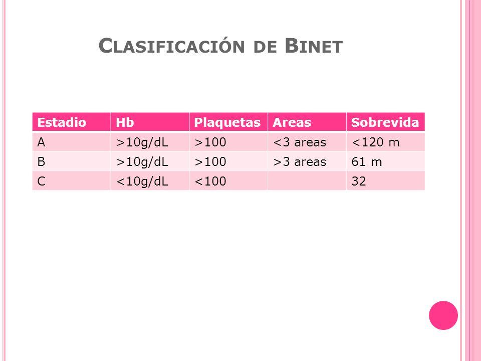 Clasificación de Binet