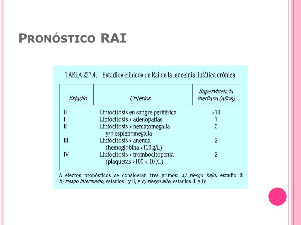 Pronóstico RAI
