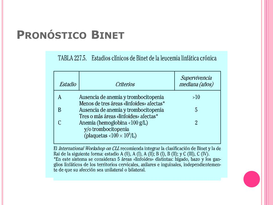 Pronóstico Binet