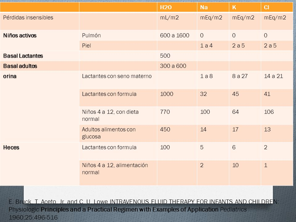 H2O Na. K. Cl. Pérdidas insensibles. mL/m2. mEq/m2. Niños activos. Pulmón. 600 a 1600. Piel.
