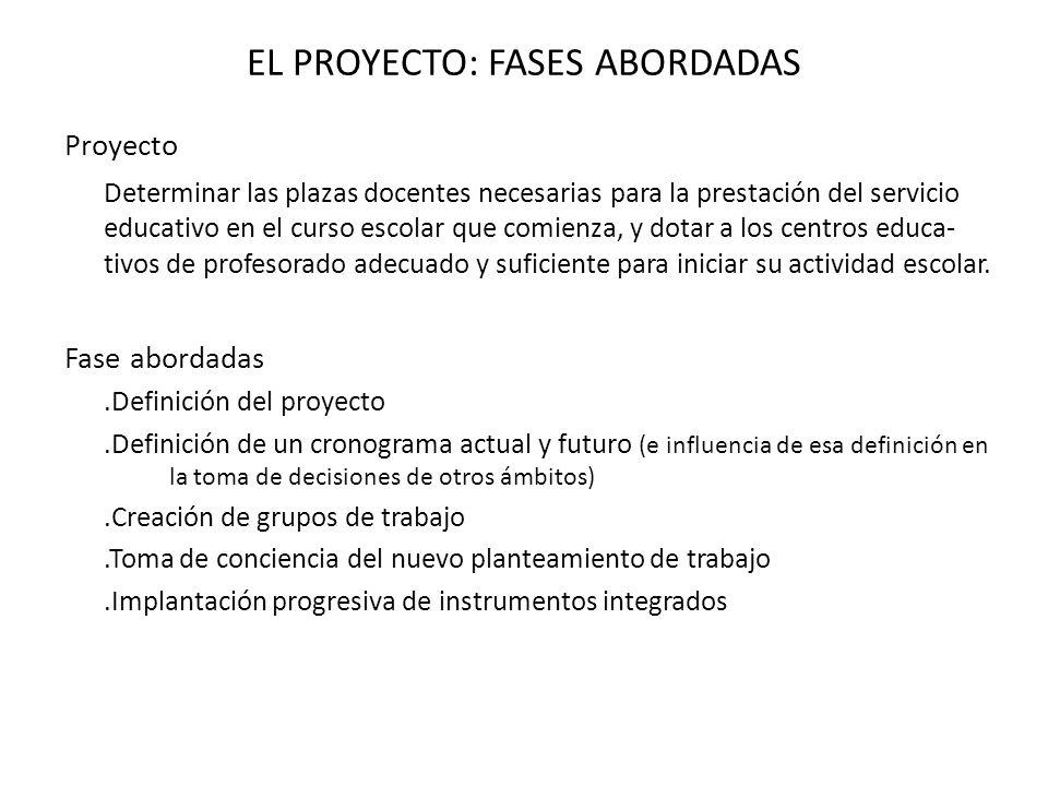 EL PROYECTO: FASES ABORDADAS