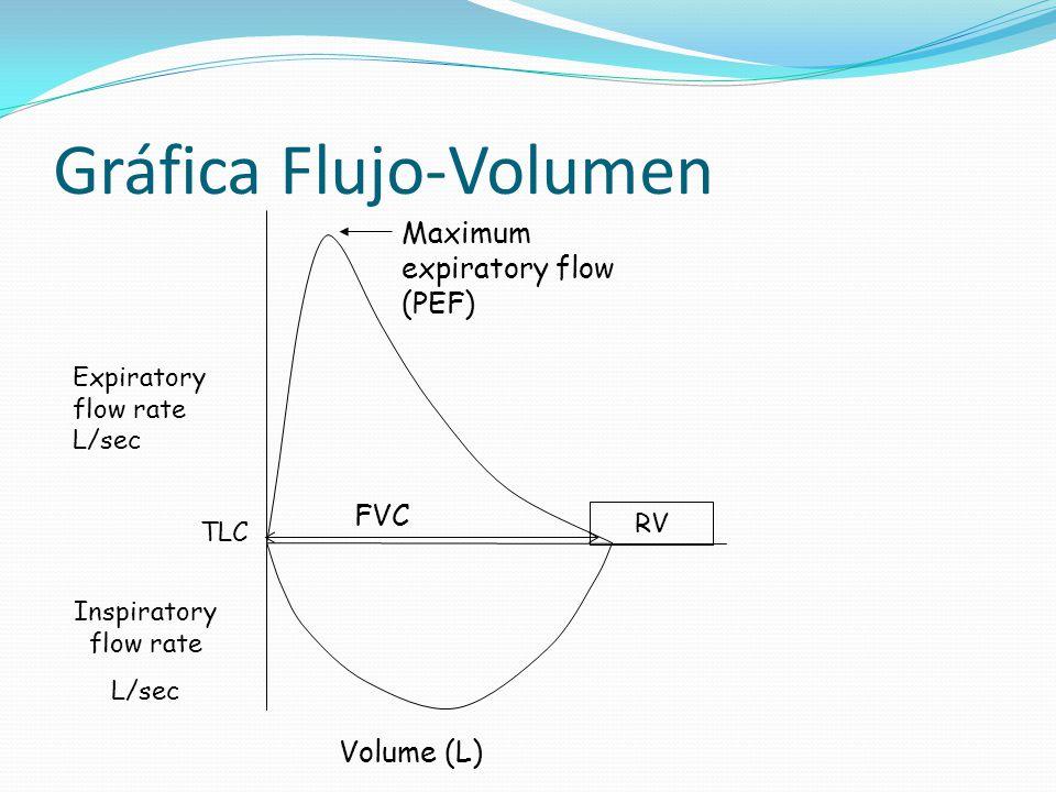 Gráfica Flujo-Volumen