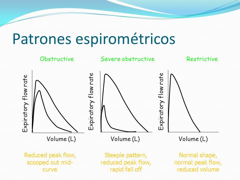 Patrones espirométricos