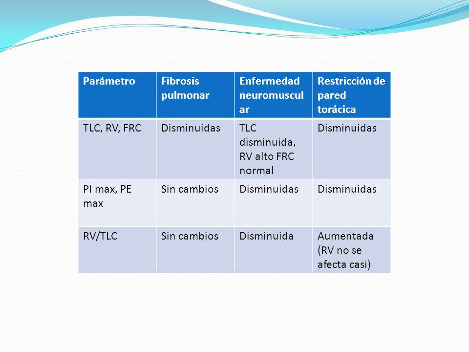 Enfermedad neuromuscular Restricción de pared torácica