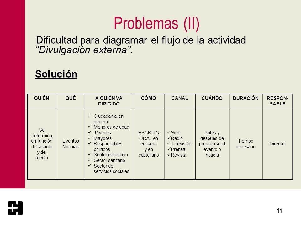 Problemas (II) Solución QUIÉN QUÉ A QUIÉN VA DIRIGIDO CÓMO CANAL
