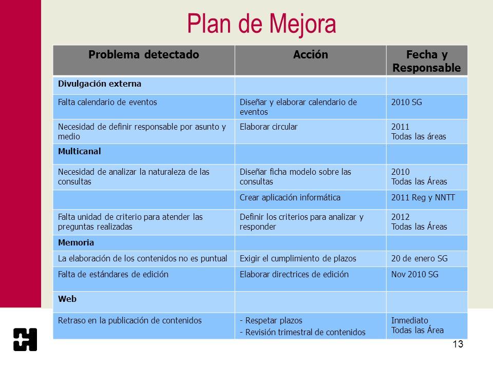 Plan de Mejora Problema detectado Acción Fecha y Responsable