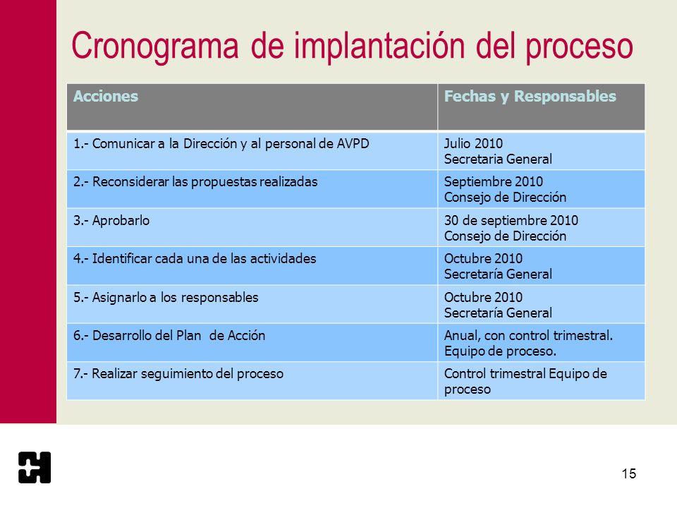 Cronograma de implantación del proceso