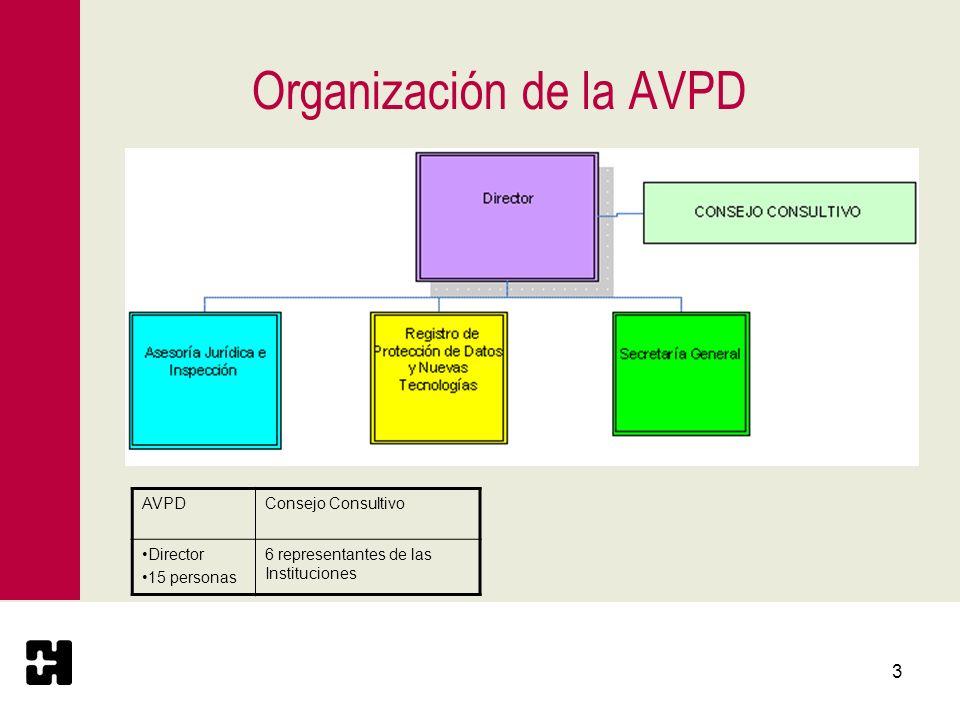 Organización de la AVPD