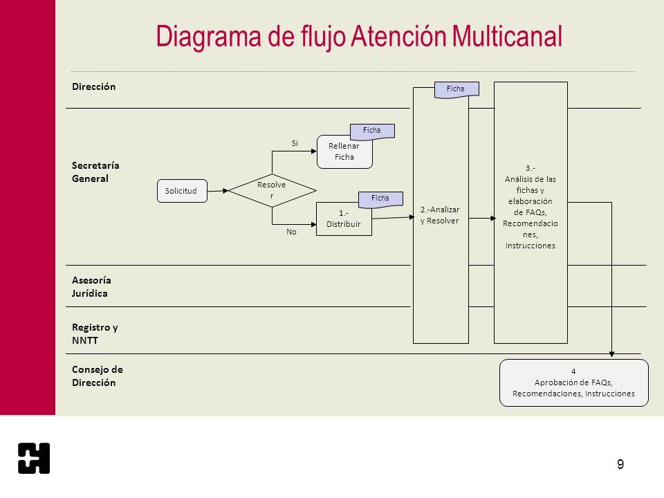 Diagrama de flujo Atención Multicanal
