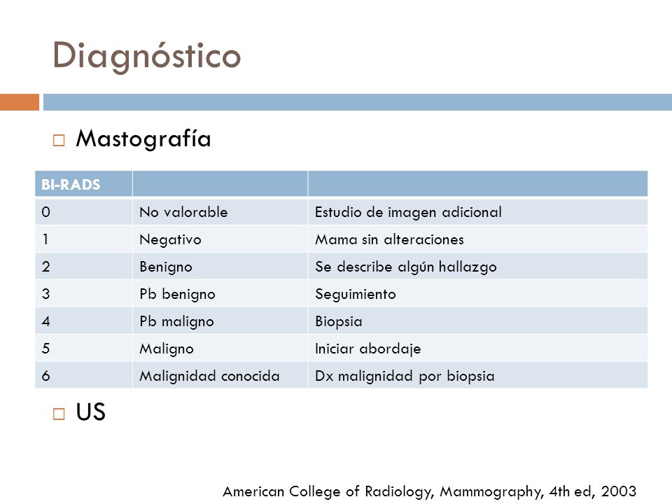 Diagnóstico Mastografía US BI-RADS No valorable