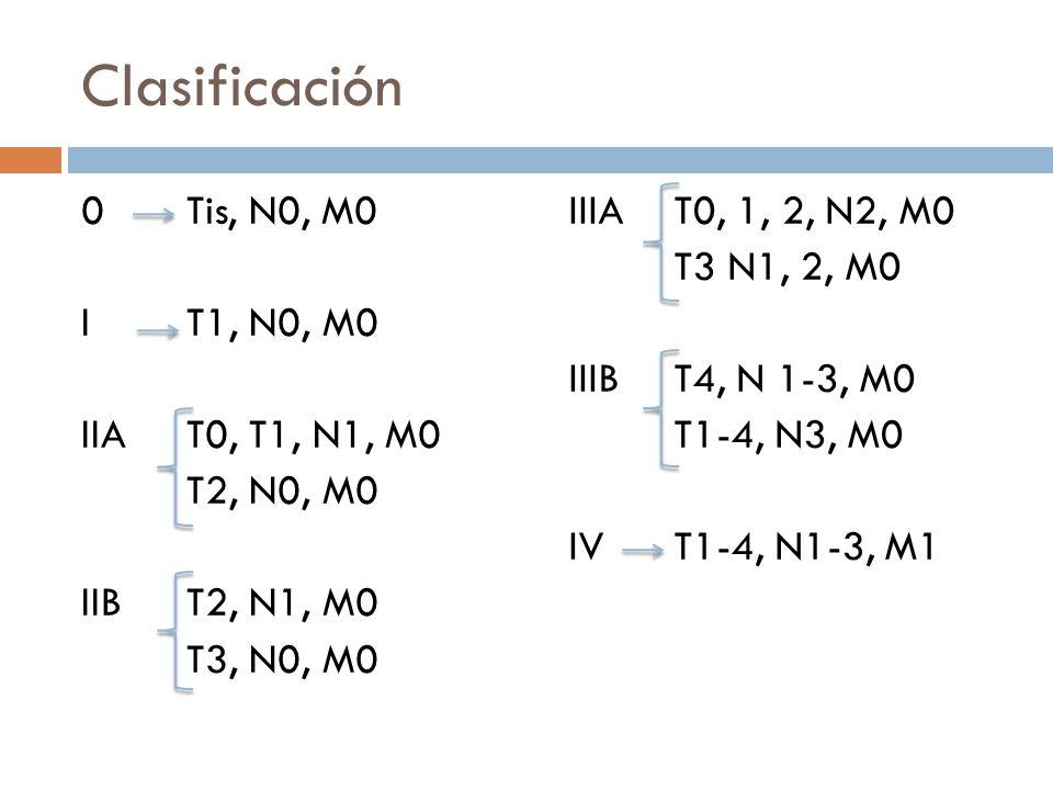 Clasificación 0 Tis, N0, M0 I T1, N0, M0 IIA T0, T1, N1, M0 T2, N0, M0