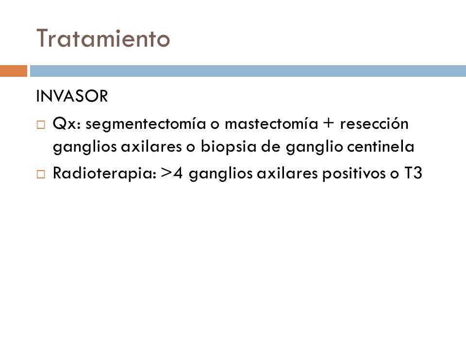 Tratamiento INVASOR. Qx: segmentectomía o mastectomía + resección ganglios axilares o biopsia de ganglio centinela.