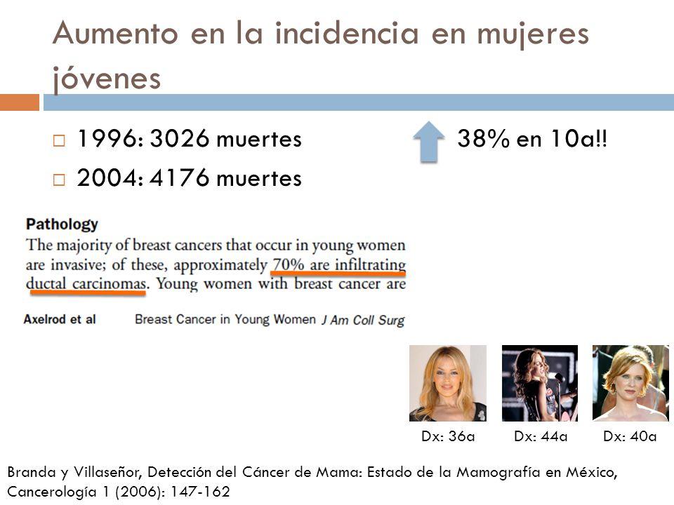 Aumento en la incidencia en mujeres jóvenes