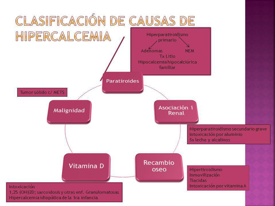 Clasificación de causas de hipercalcemia