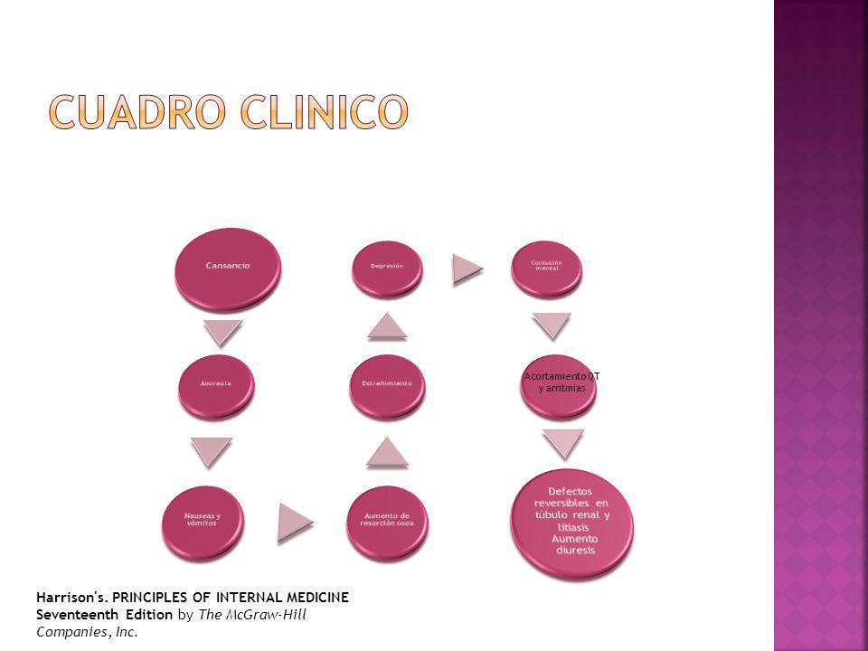 Cuadro CLINICO Cansancio. Anorexia. Nauseas y vómitos. Aumento de resorción osea. Estreñimiento.