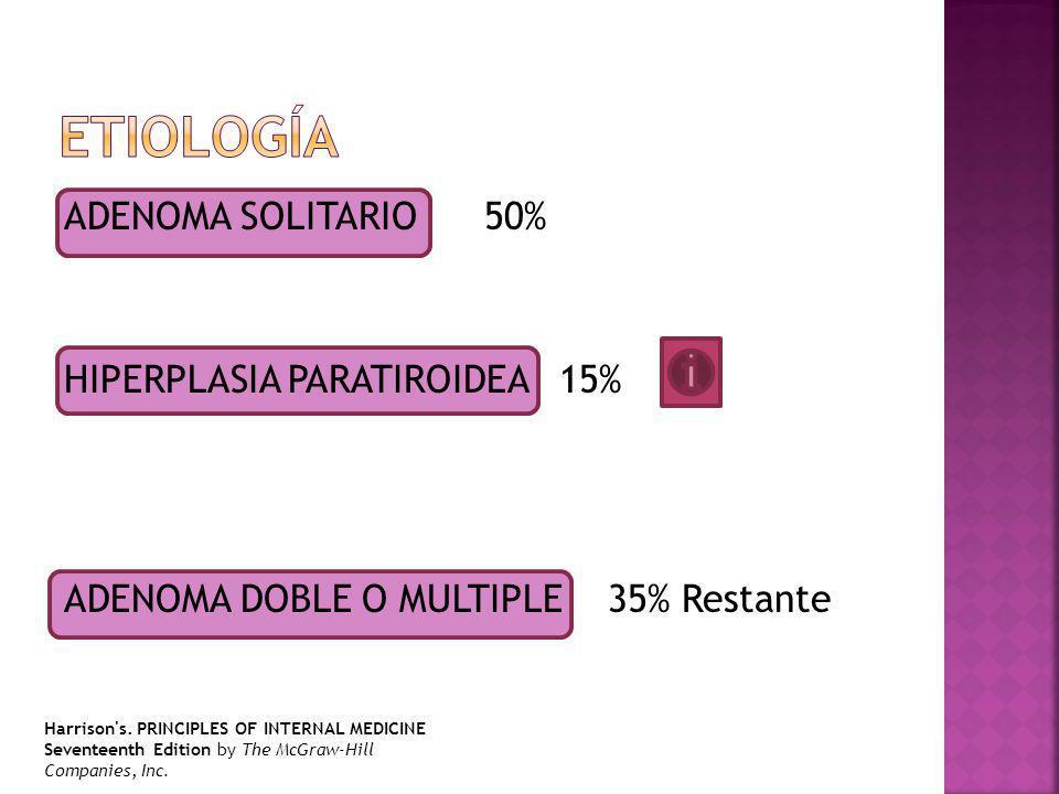 Etiología ADENOMA SOLITARIO 50% HIPERPLASIA PARATIROIDEA 15% ADENOMA DOBLE O MULTIPLE 35% Restante
