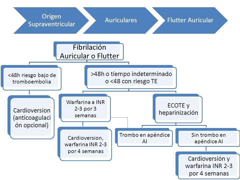 Fibrilación Auricular o Flutter
