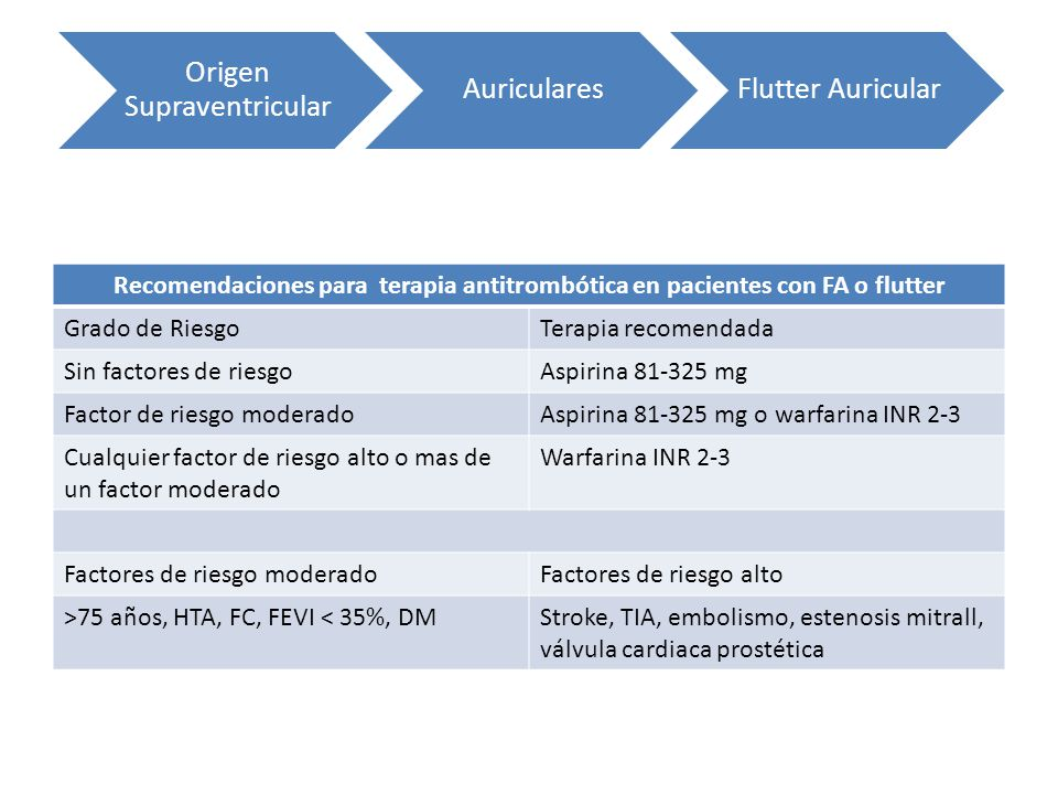 Origen Supraventricular