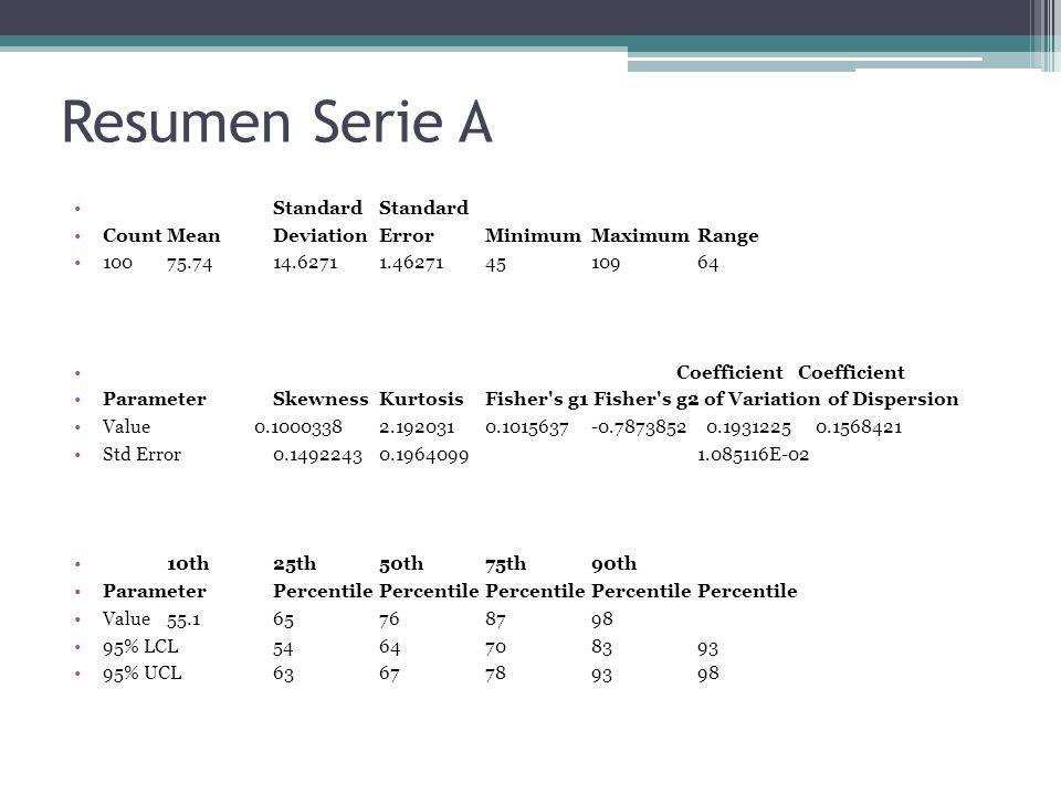 Resumen Serie A Standard Standard