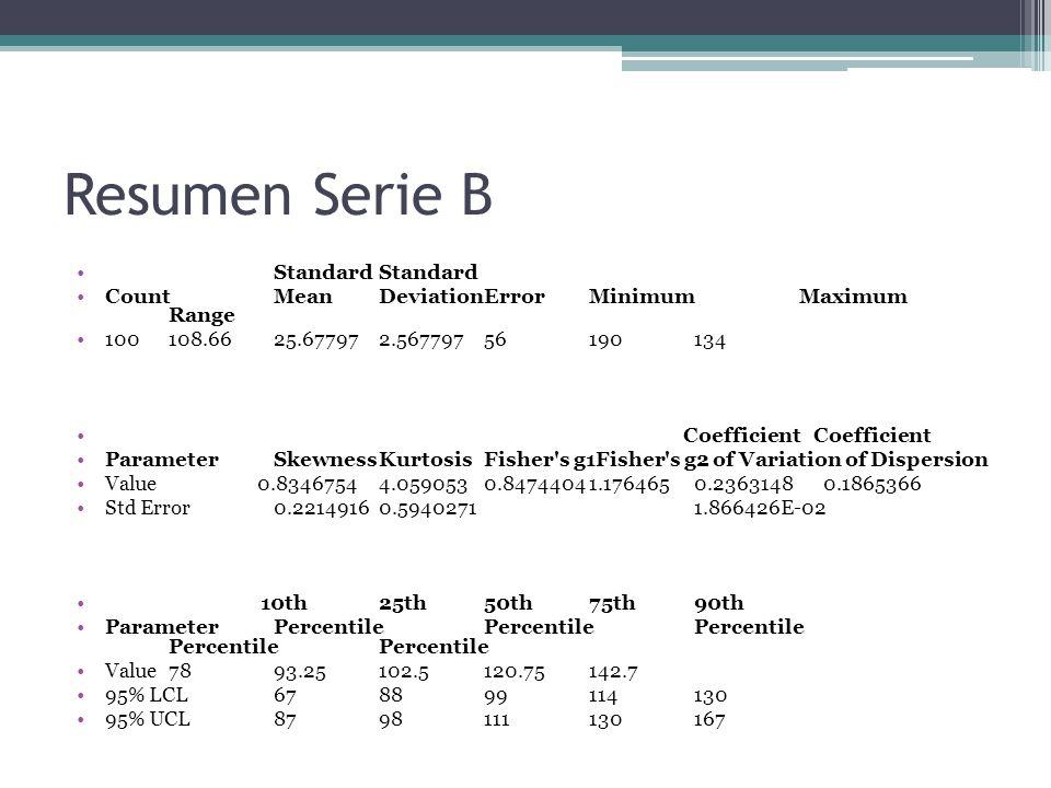 Resumen Serie B Standard Standard