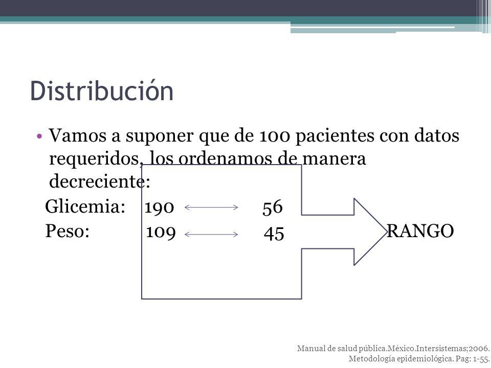 Distribución Vamos a suponer que de 100 pacientes con datos requeridos, los ordenamos de manera decreciente: