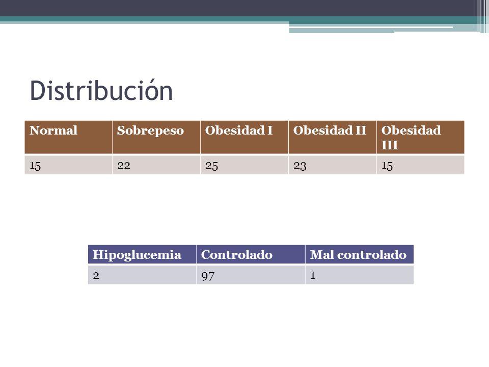 Distribución Normal Sobrepeso Obesidad I Obesidad II Obesidad III 15