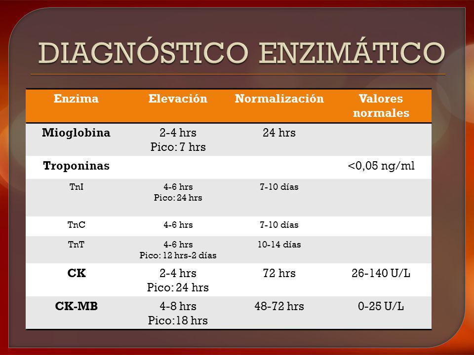 Diagnóstico enzimático