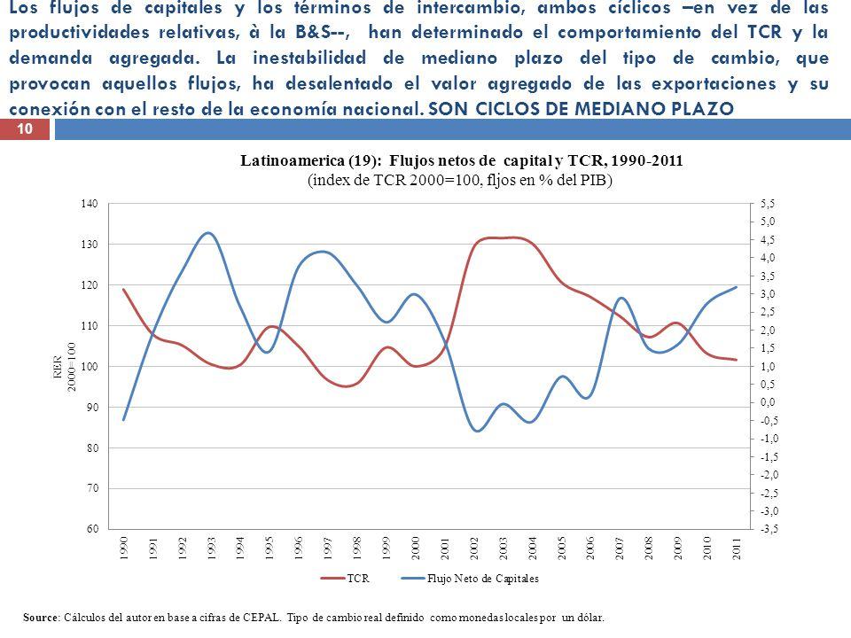Los flujos de capitales y los términos de intercambio, ambos cíclicos –en vez de las productividades relativas, à la B&S--, han determinado el comportamiento del TCR y la demanda agregada. La inestabilidad de mediano plazo del tipo de cambio, que provocan aquellos flujos, ha desalentado el valor agregado de las exportaciones y su conexión con el resto de la economía nacional. SON CICLOS DE MEDIANO PLAZO