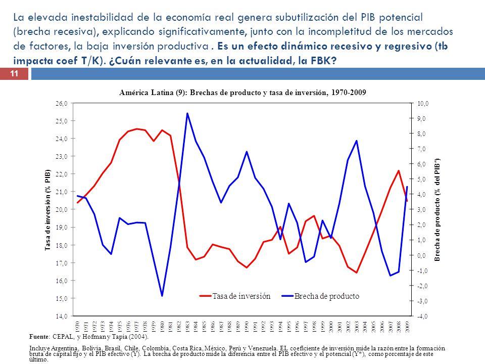 América Latina (9): Brechas de producto y tasa de inversión, 1970-2009
