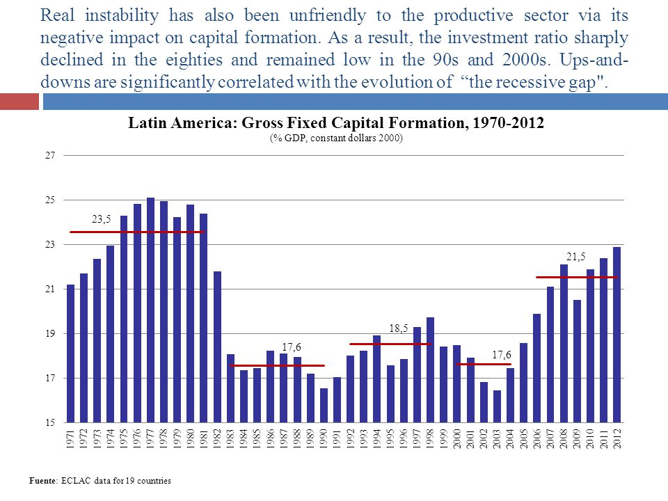 Real instability has also been unfriendly to the productive sector via its negative impact on capital formation. As a result, the investment ratio sharply declined in the eighties and remained low in the 90s and 2000s. Ups-and- downs are significantly correlated with the evolution of the recessive gap .
