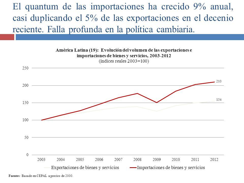 El quantum de las importaciones ha crecido 9% anual, casi duplicando el 5% de las exportaciones en el decenio reciente. Falla profunda en la política cambiaria.