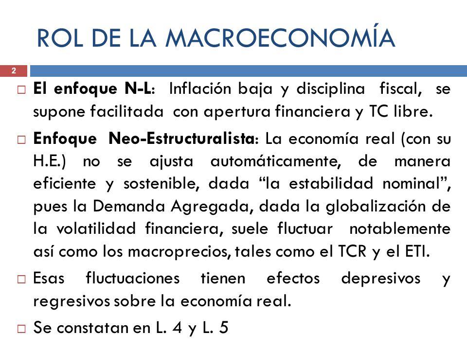 ROL DE LA MACROECONOMÍA
