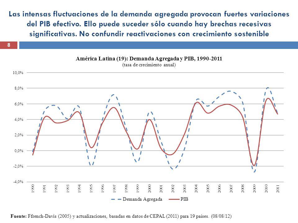 Las intensas fluctuaciones de la demanda agregada provocan fuertes variaciones del PIB efectivo. Ello puede suceder sólo cuando hay brechas recesivas significativas. No confundir reactivaciones con crecimiento sostenible