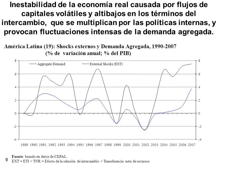 Inestabilidad de la economía real causada por flujos de capitales volátiles y altibajos en los términos del intercambio, que se multiplican por las políticas internas, y provocan fluctuaciones intensas de la demanda agregada.