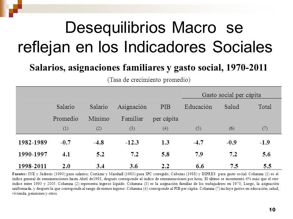 Desequilibrios Macro se reflejan en los Indicadores Sociales
