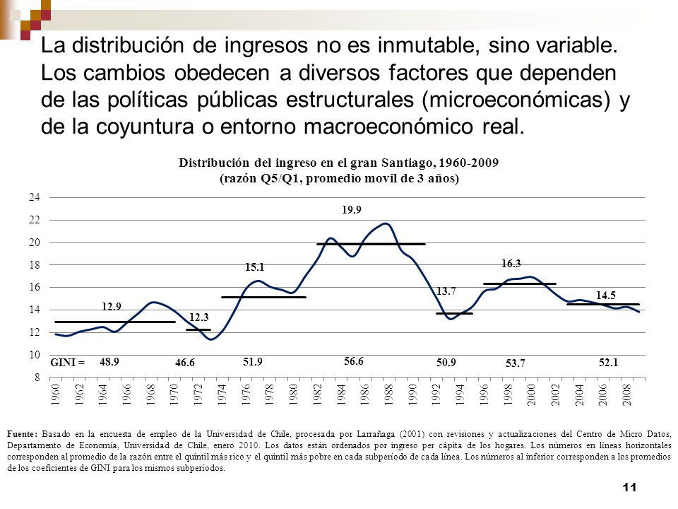 La distribución de ingresos no es inmutable, sino variable