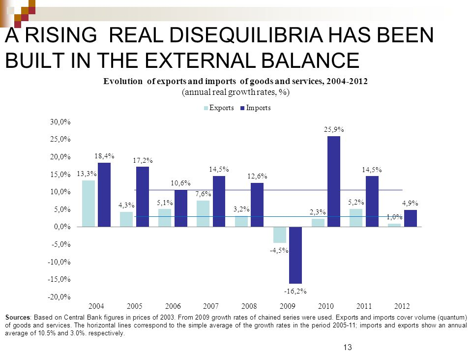 A RISING REAL DISEQUILIBRIA HAS BEEN BUILT IN THE EXTERNAL BALANCE