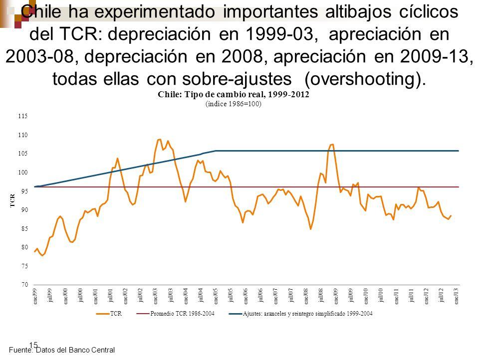 Chile ha experimentado importantes altibajos cíclicos del TCR: depreciación en 1999-03, apreciación en 2003-08, depreciación en 2008, apreciación en 2009-13, todas ellas con sobre-ajustes (overshooting).
