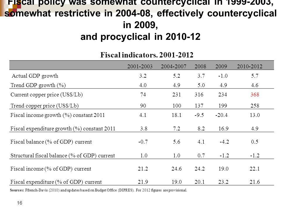 Fiscal policy was somewhat countercyclical in 1999-2003, somewhat restrictive in 2004-08, effectively countercyclical in 2009, and procyclical in 2010-12