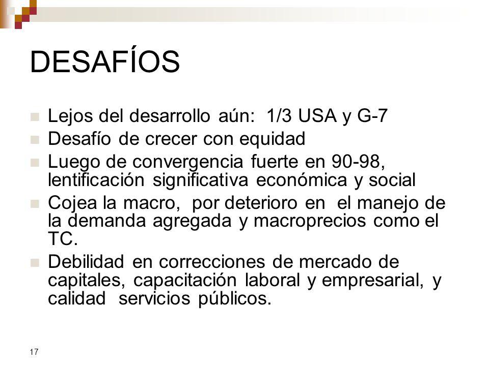 DESAFÍOS Lejos del desarrollo aún: 1/3 USA y G-7
