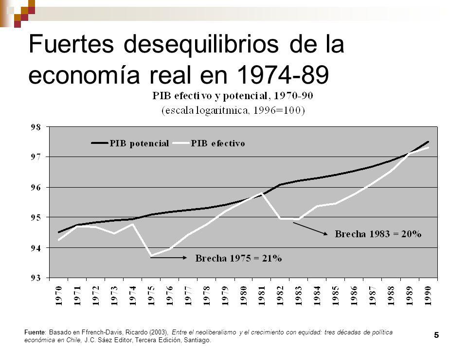 Fuertes desequilibrios de la economía real en 1974-89