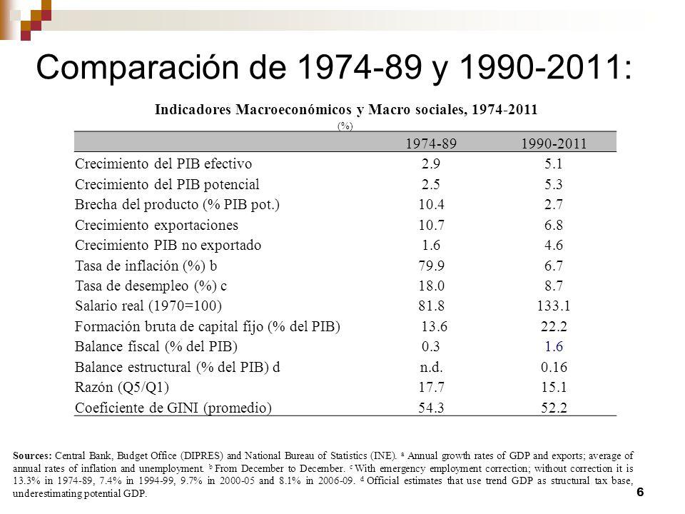 Indicadores Macroeconómicos y Macro sociales, 1974-2011