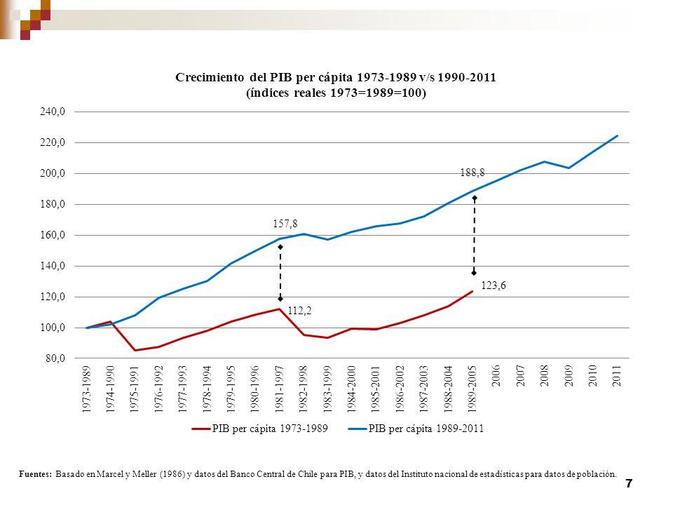 Fuentes: Basado en Marcel y Meller (1986) y datos del Banco Central de Chile para PIB, y datos del Instituto nacional de estadísticas para datos de población.