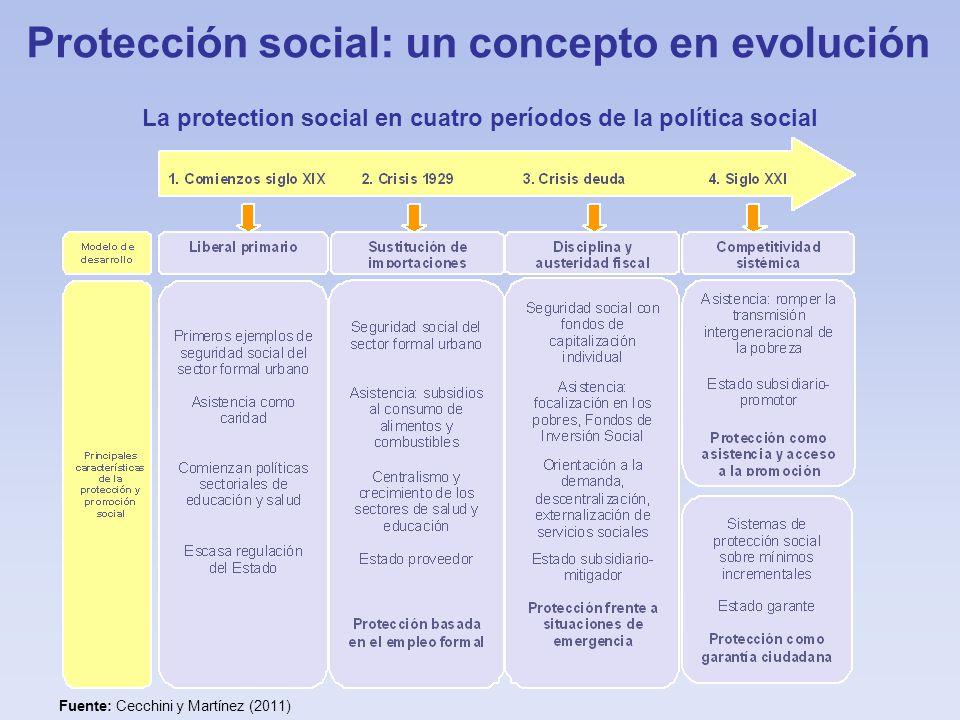 Protección social: un concepto en evolución