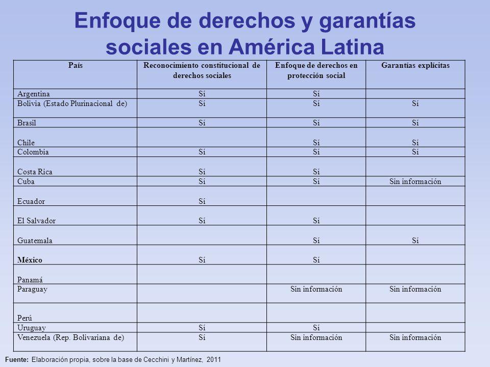 Enfoque de derechos y garantías sociales en América Latina