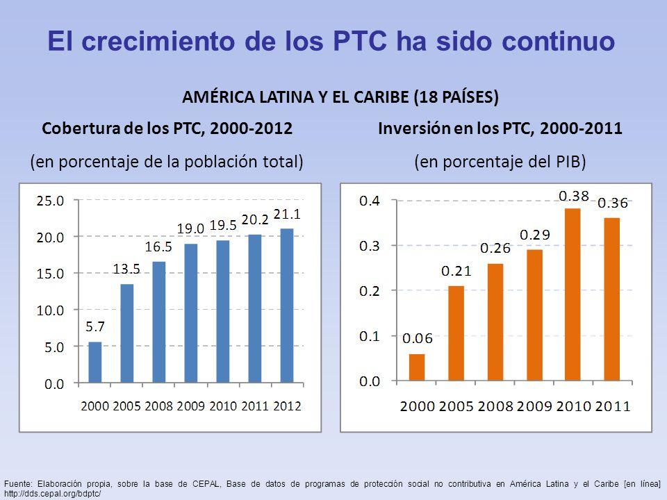 El crecimiento de los PTC ha sido continuo
